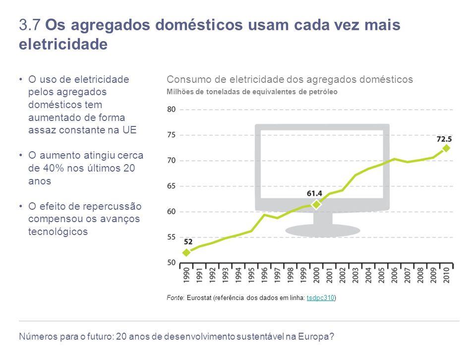 3.7 Os agregados domésticos usam cada vez mais eletricidade