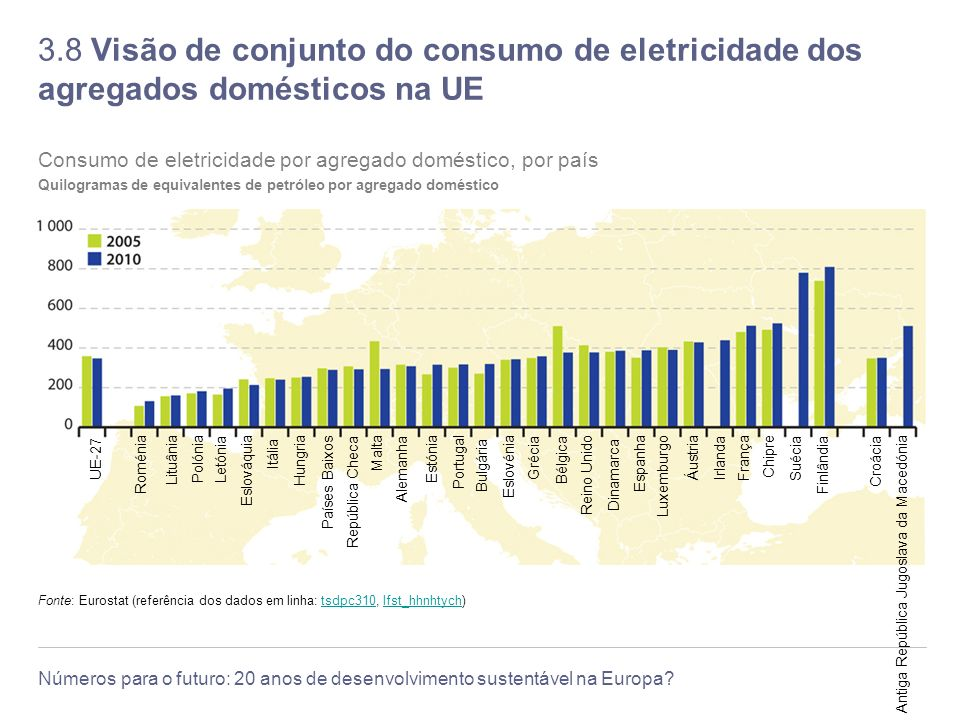 3.8 Visão de conjunto do consumo de eletricidade dos agregados domésticos na UE