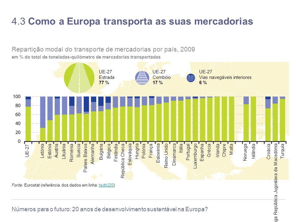 4.3 Como a Europa transporta as suas mercadorias