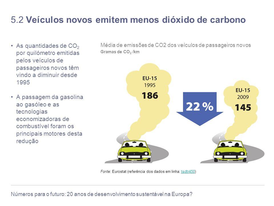 5.2 Veículos novos emitem menos dióxido de carbono