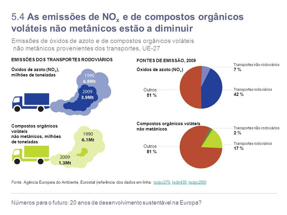 5.4 As emissões de NOx e de compostos orgânicos voláteis não metânicos estão a diminuir