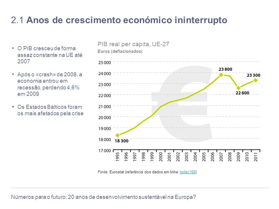 2.1 Anos de crescimento económico ininterrupto