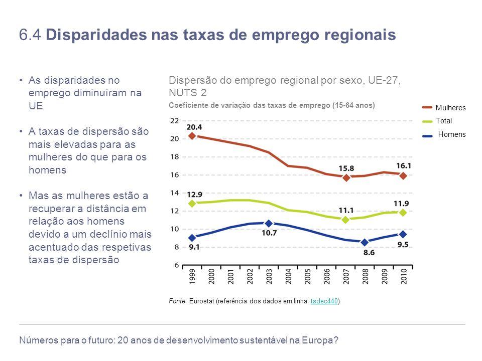 6.4 Disparidades nas taxas de emprego regionais