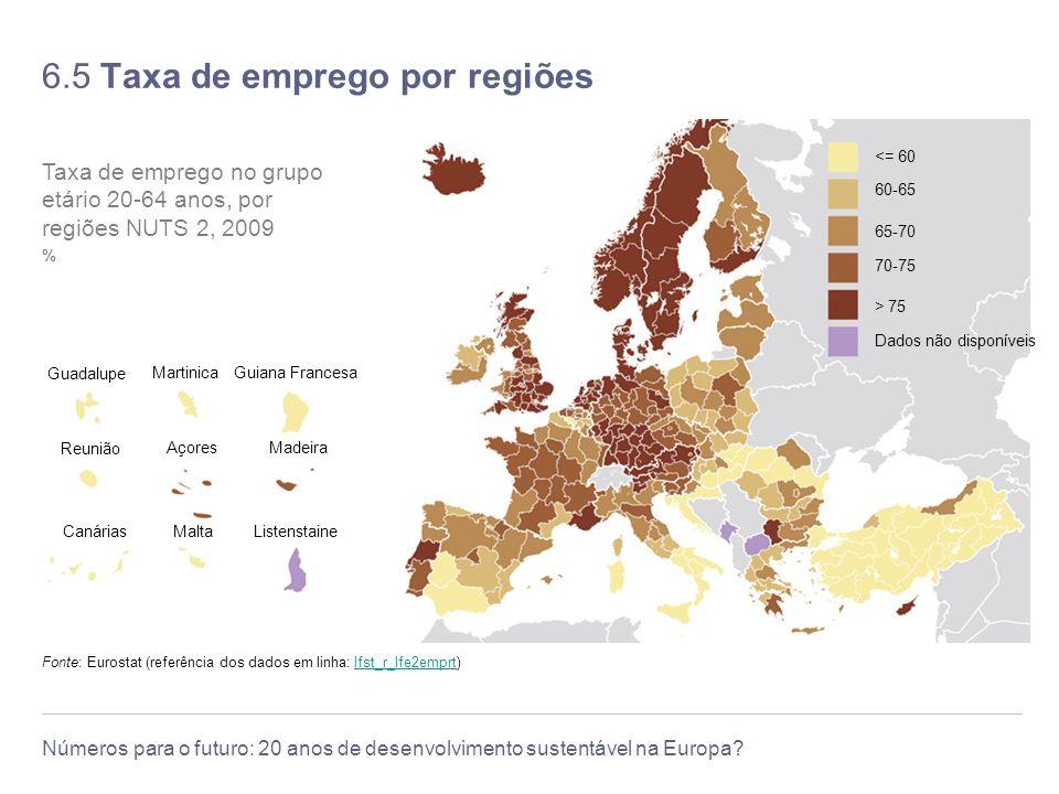 6.5 Taxa de emprego por regiões