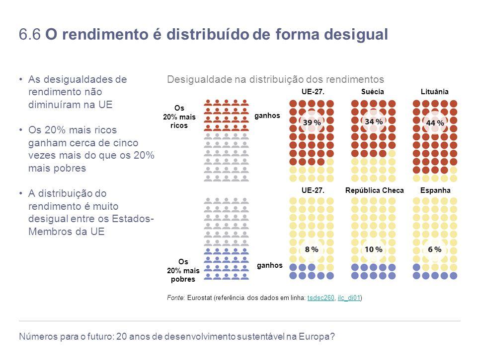 6.6 O rendimento é distribuído de forma desigual