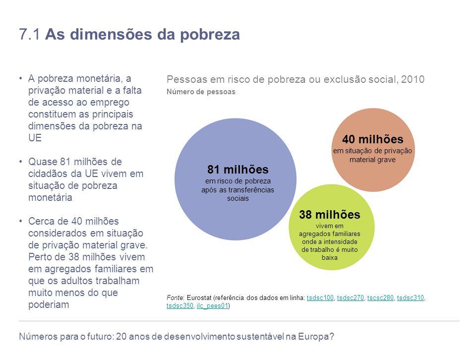 7.1 As dimensões da pobreza