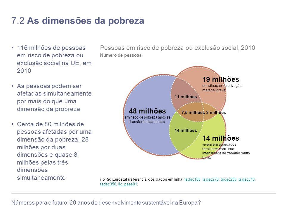 7.2 As dimensões da pobreza