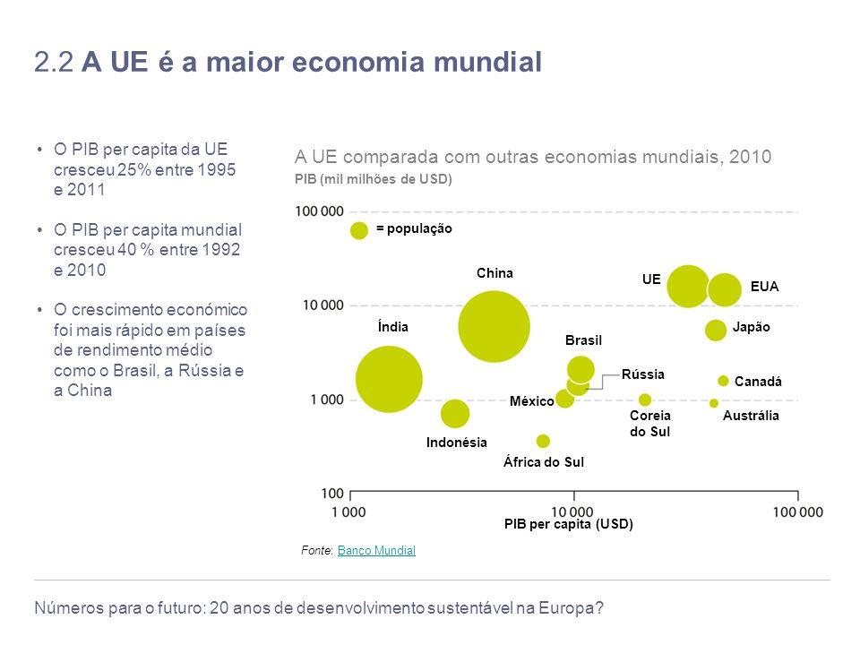 2.2 A UE é a maior economia mundial