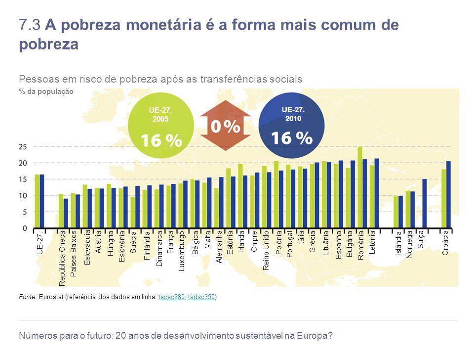 7.3 A pobreza monetária é a forma mais comum de pobreza