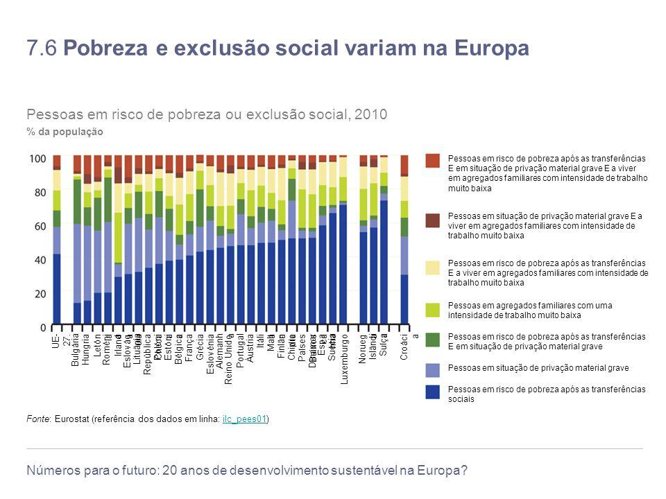 7.6 Pobreza e exclusão social variam na Europa