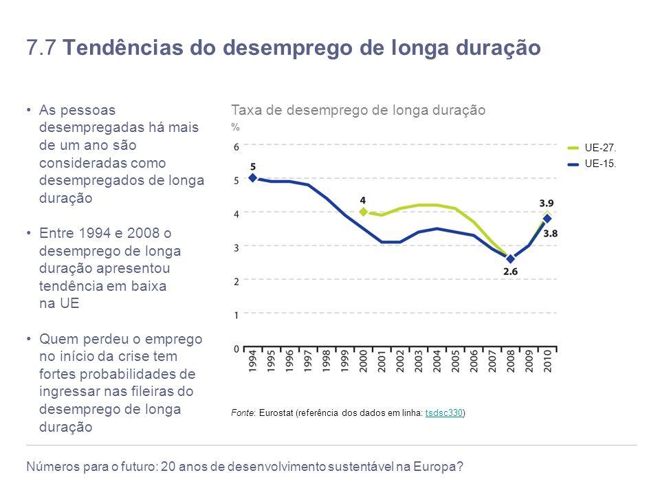 7.7 Tendências do desemprego de longa duração