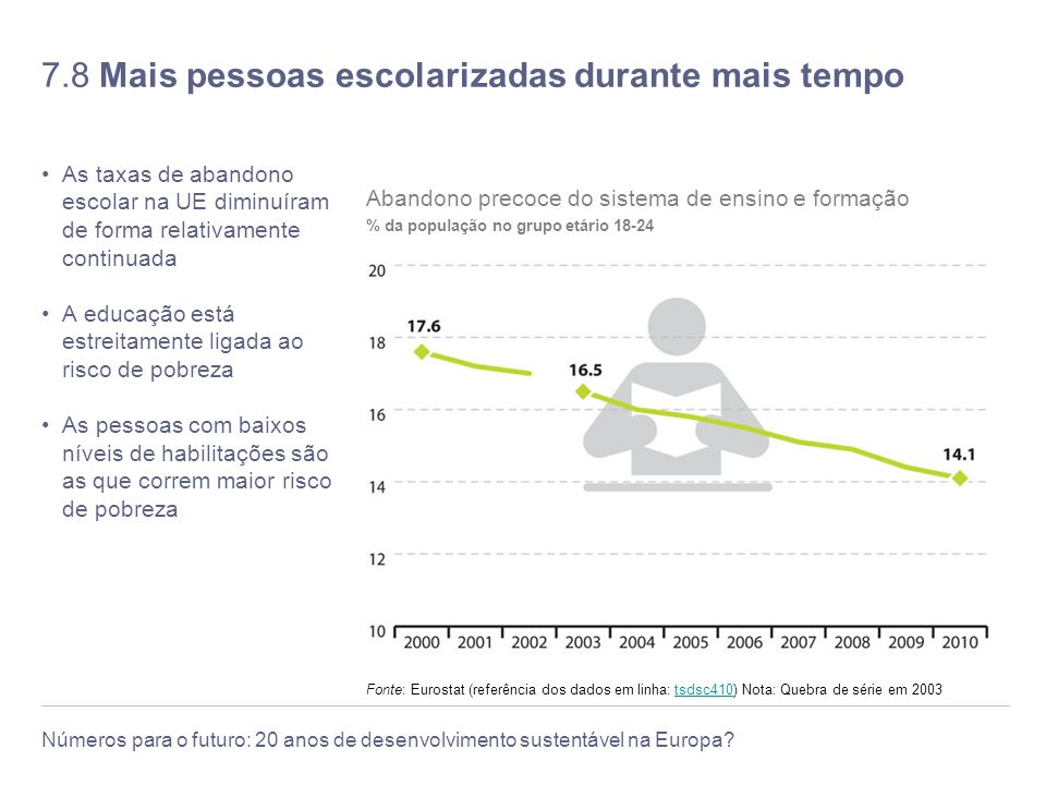7.8 Mais pessoas escolarizadas durante mais tempo