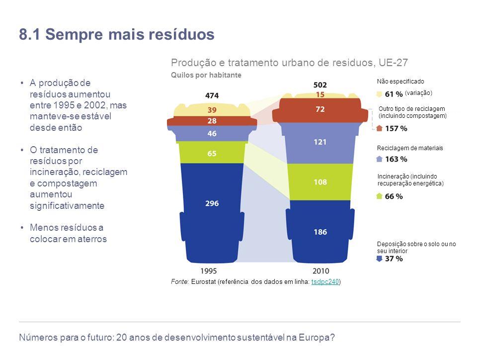 8.1 Sempre mais resíduos Fonte: Eurostat (referência dos dados em linha: tsdpc240) Produção e tratamento urbano de residuos, UE-27.