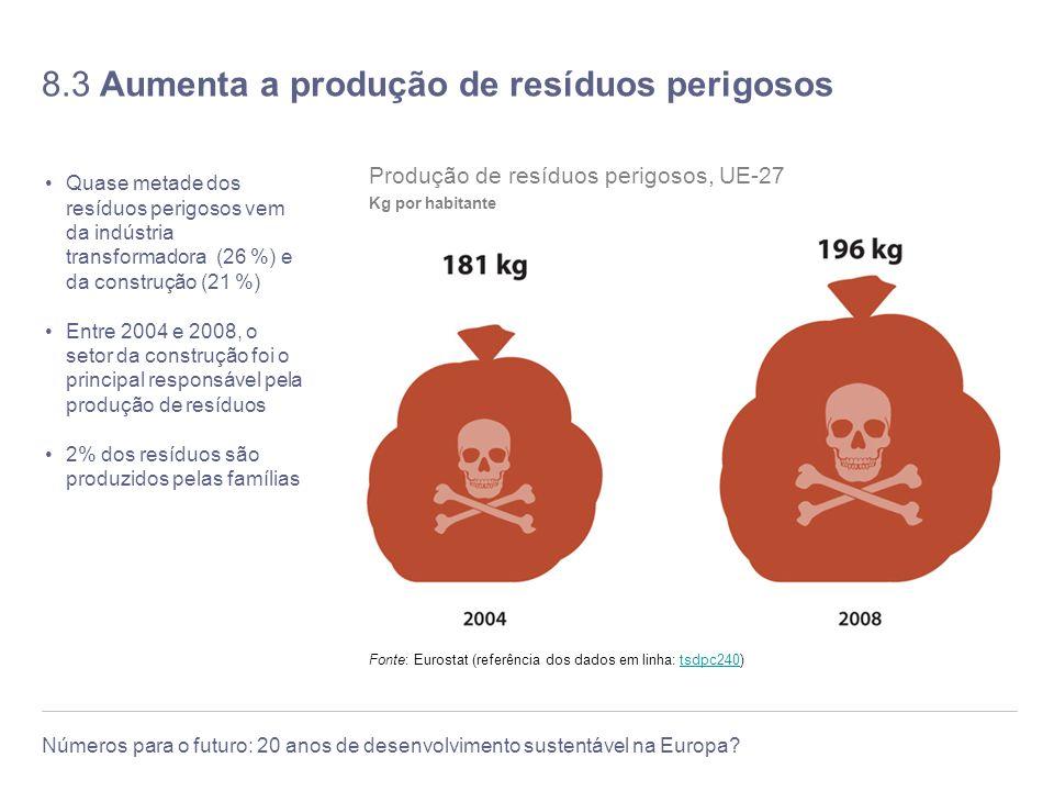 8.3 Aumenta a produção de resíduos perigosos