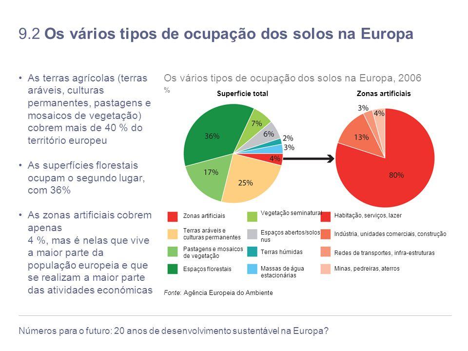 9.2 Os vários tipos de ocupação dos solos na Europa
