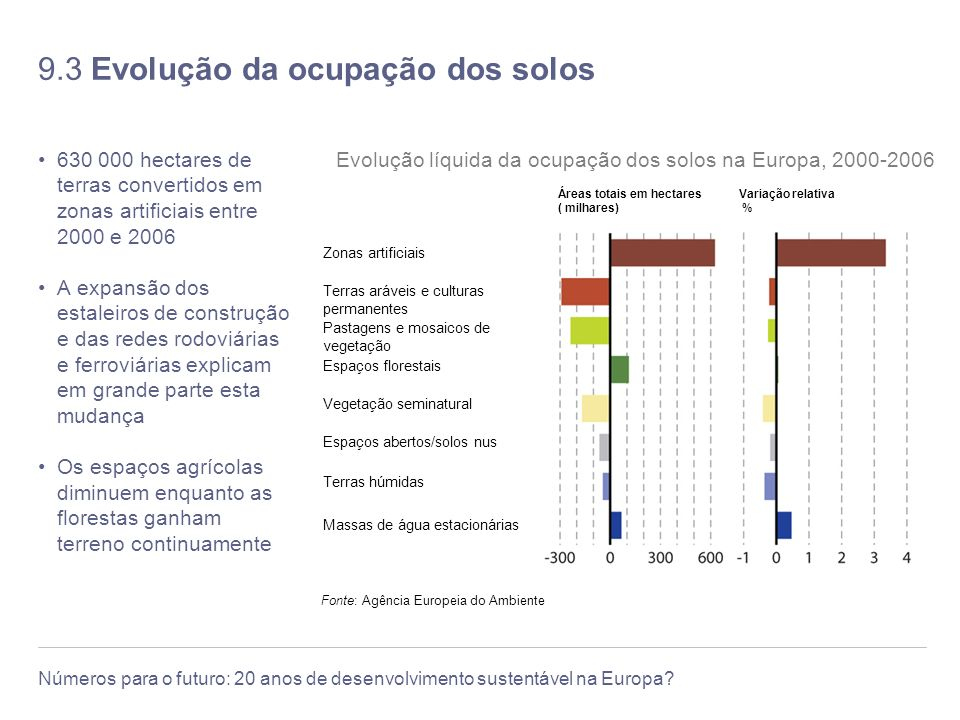 9.3 Evolução da ocupação dos solos