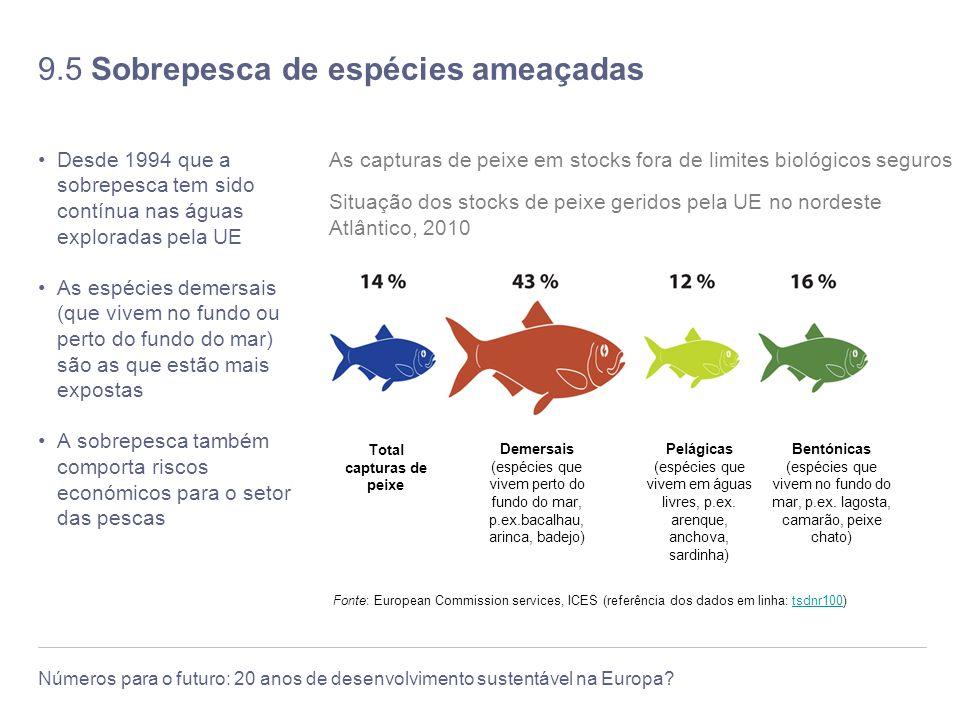 9.5 Sobrepesca de espécies ameaçadas
