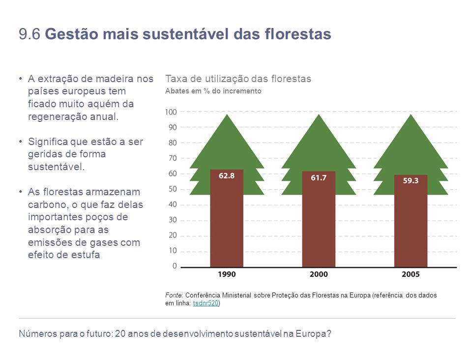 9.6 Gestão mais sustentável das florestas