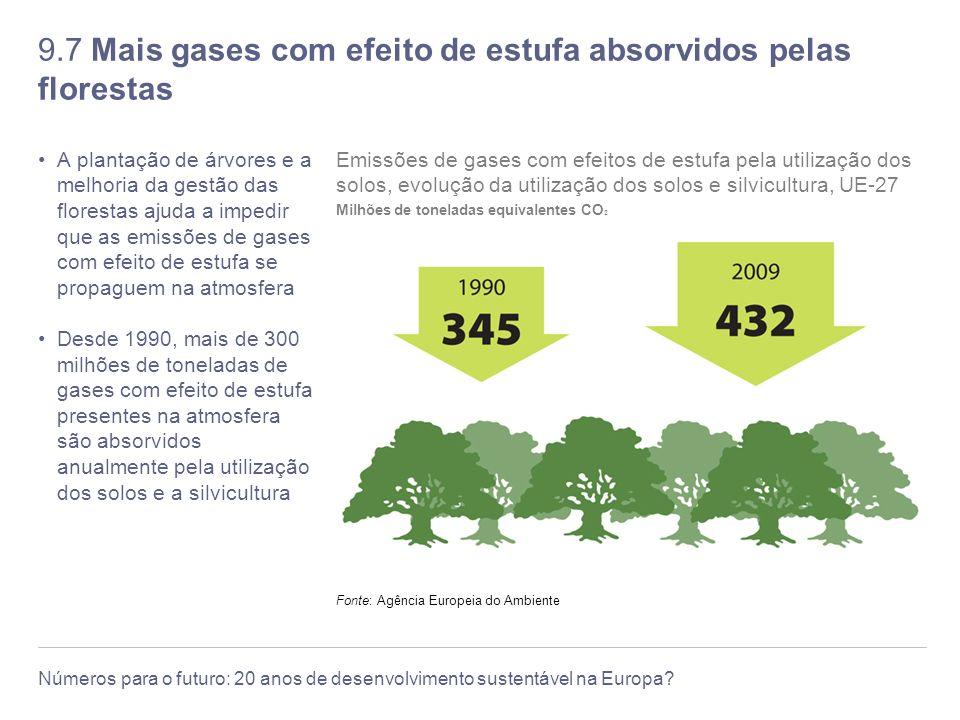 9.7 Mais gases com efeito de estufa absorvidos pelas florestas