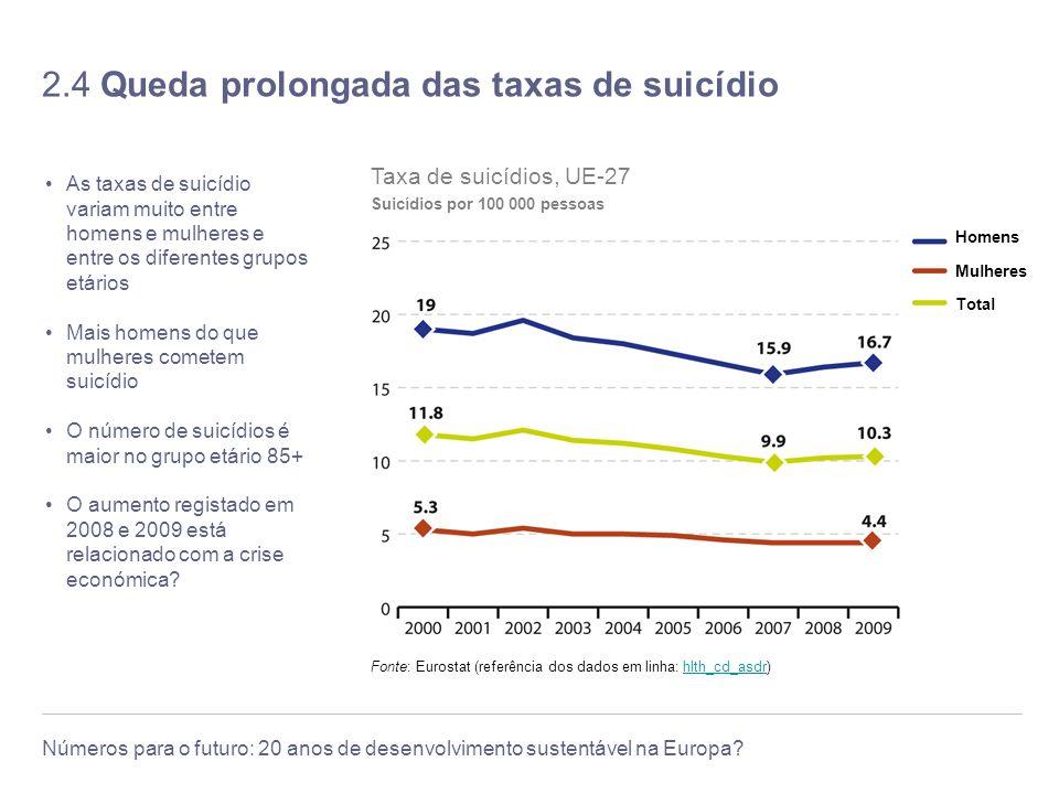 2.4 Queda prolongada das taxas de suicídio