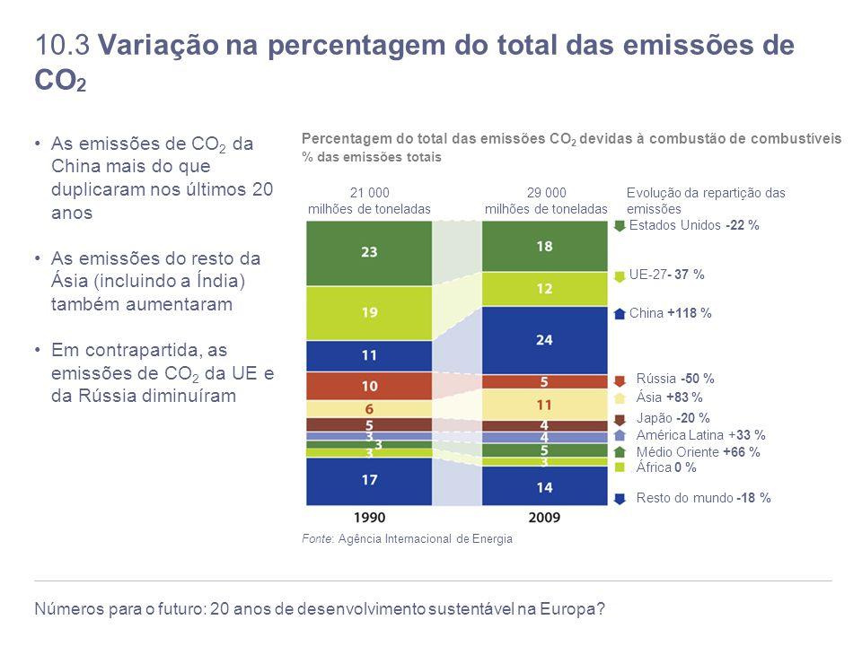 10.3 Variação na percentagem do total das emissões de CO2
