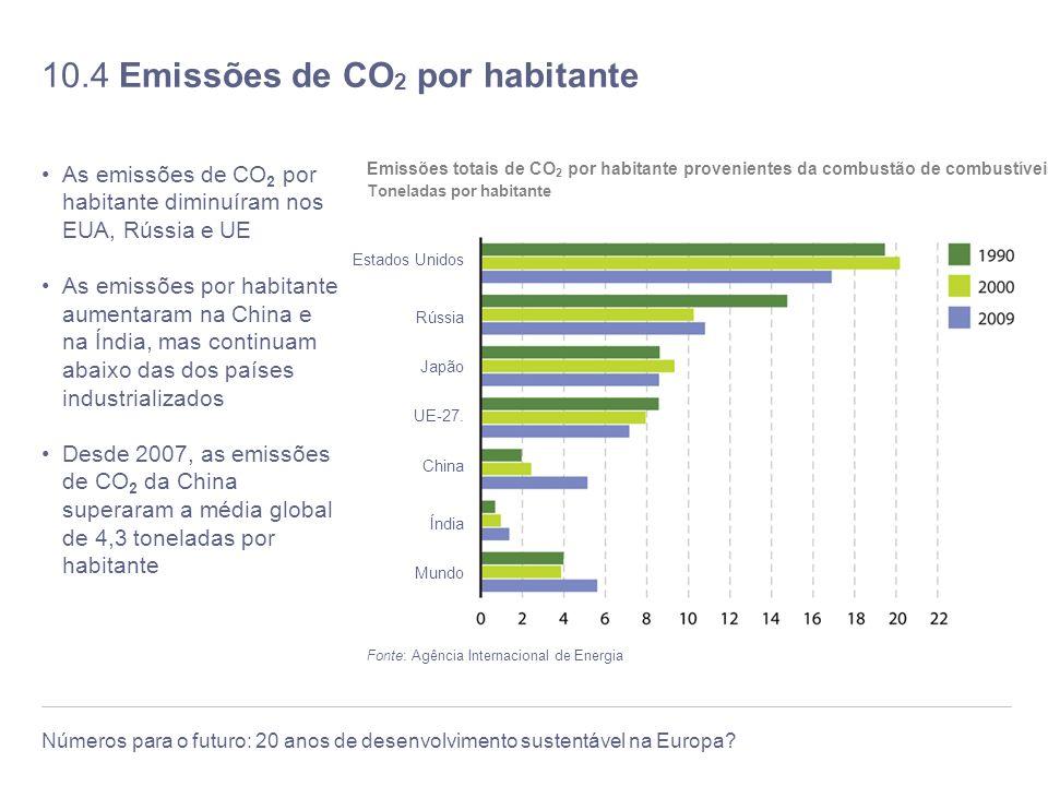 10.4 Emissões de CO2 por habitante