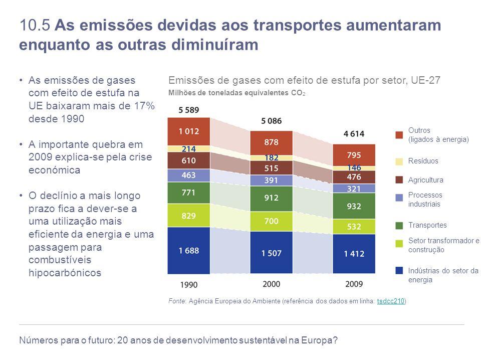 10.5 As emissões devidas aos transportes aumentaram enquanto as outras diminuíram