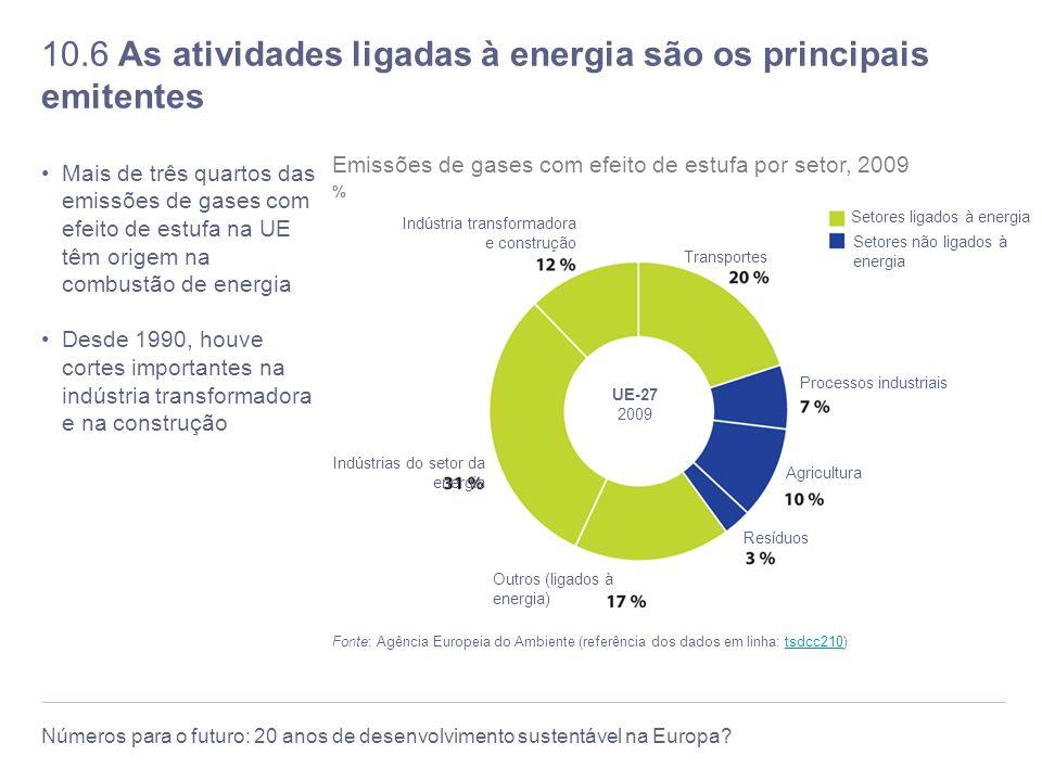 10.6 As atividades ligadas à energia são os principais emitentes