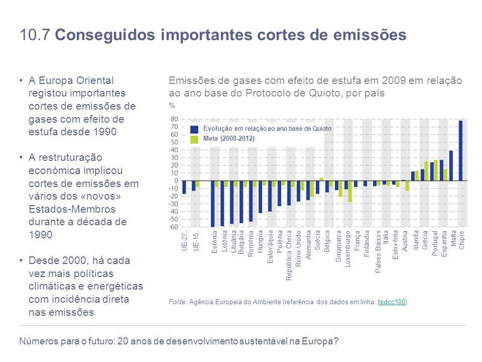 10.7 Conseguidos importantes cortes de emissões