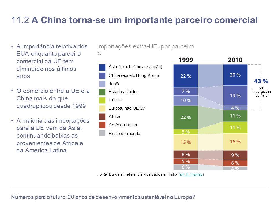 11.2 A China torna-se um importante parceiro comercial