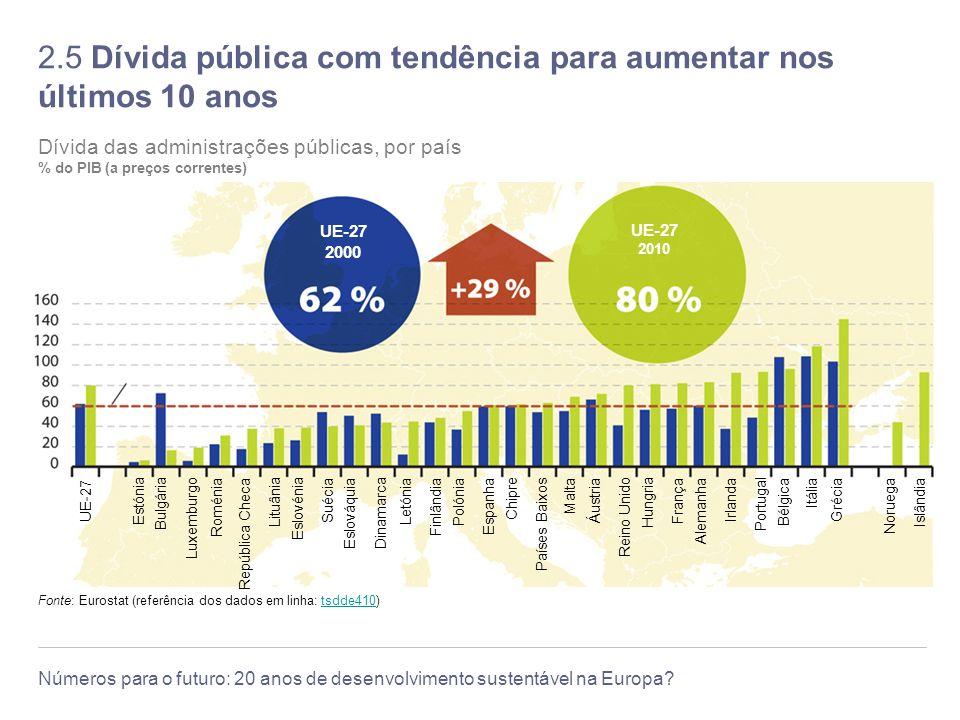 2.5 Dívida pública com tendência para aumentar nos últimos 10 anos