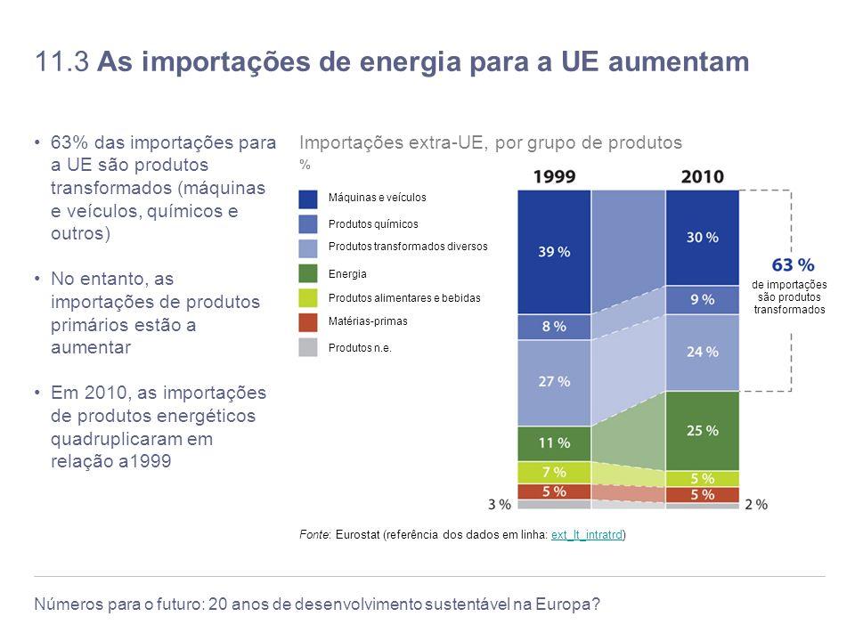 11.3 As importações de energia para a UE aumentam