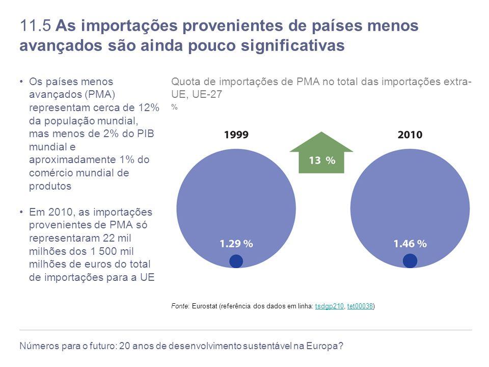 11.5 As importações provenientes de países menos avançados são ainda pouco significativas