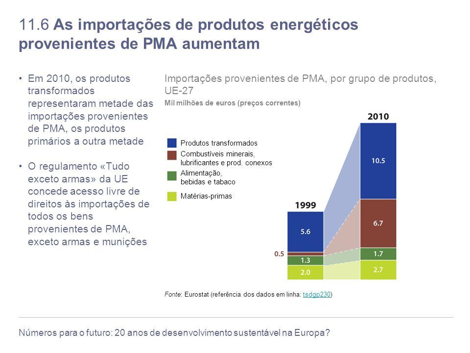 11.6 As importações de produtos energéticos provenientes de PMA aumentam