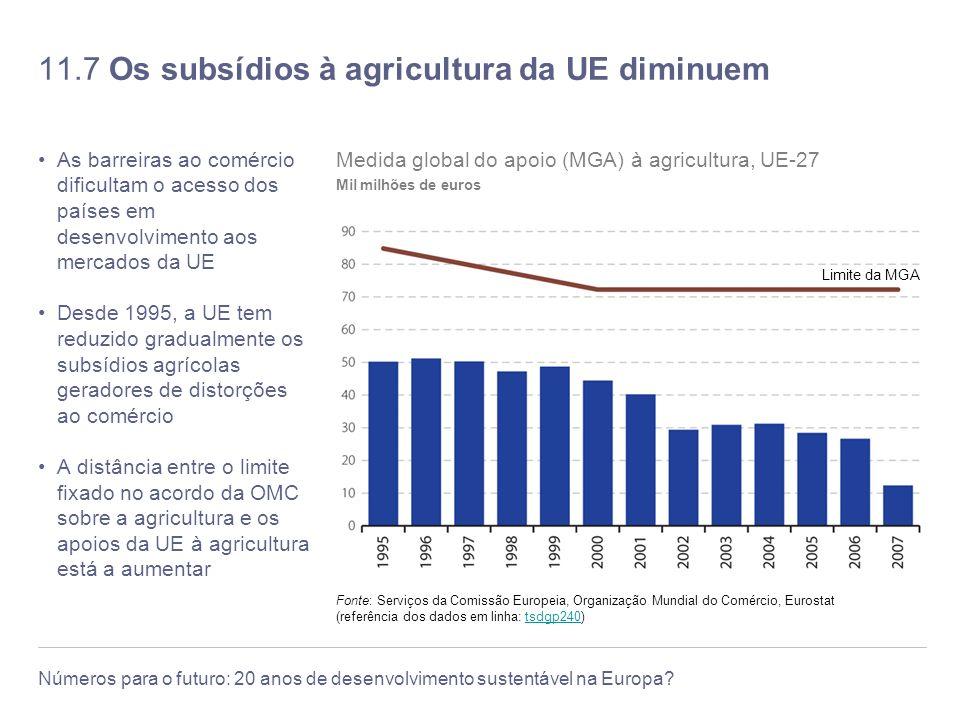 11.7 Os subsídios à agricultura da UE diminuem