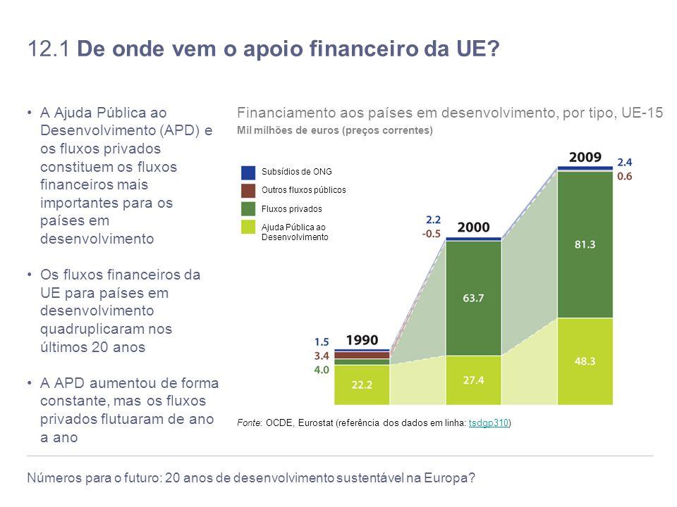 12.1 De onde vem o apoio financeiro da UE