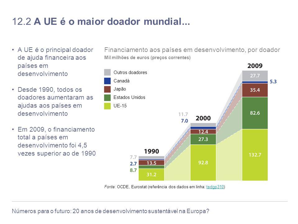 12.2 A UE é o maior doador mundial...