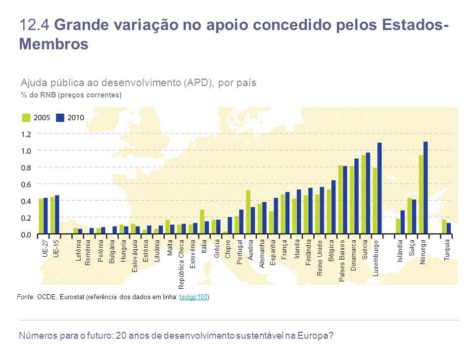 12.4 Grande variação no apoio concedido pelos Estados-Membros
