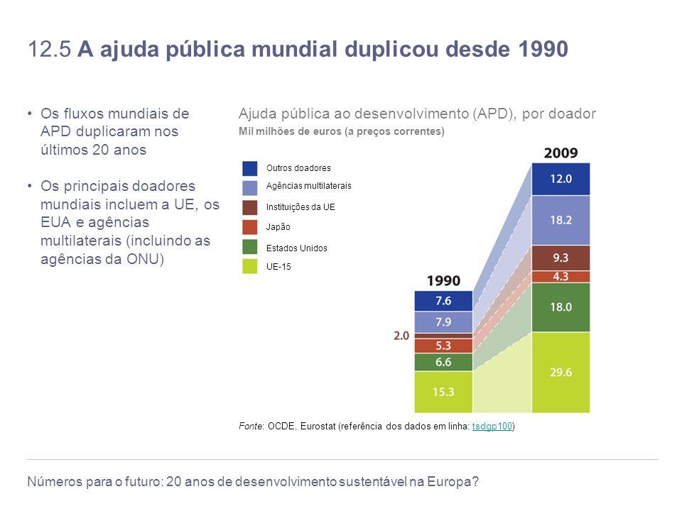 12.5 A ajuda pública mundial duplicou desde 1990