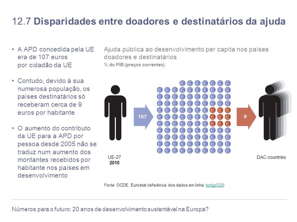 12.7 Disparidades entre doadores e destinatários da ajuda