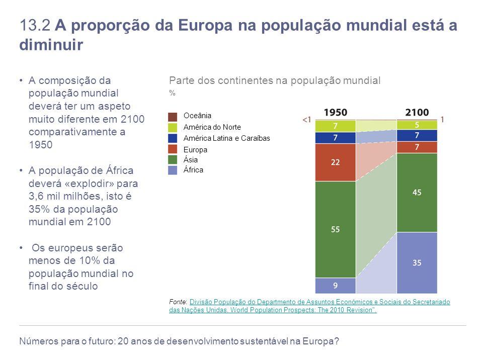 13.2 A proporção da Europa na população mundial está a diminuir