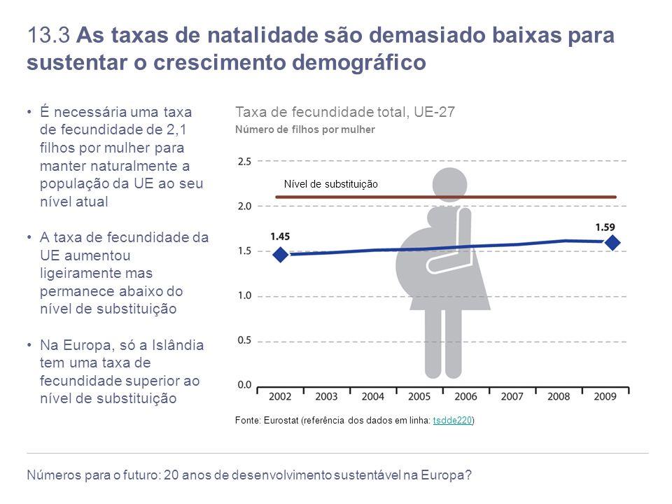 13.3 As taxas de natalidade são demasiado baixas para sustentar o crescimento demográfico
