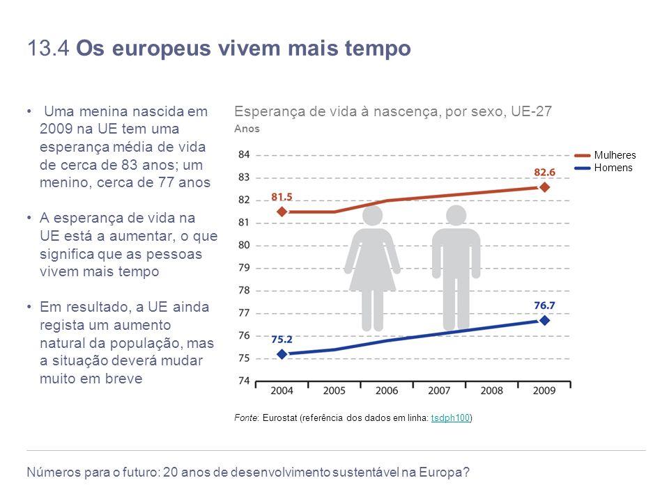 13.4 Os europeus vivem mais tempo