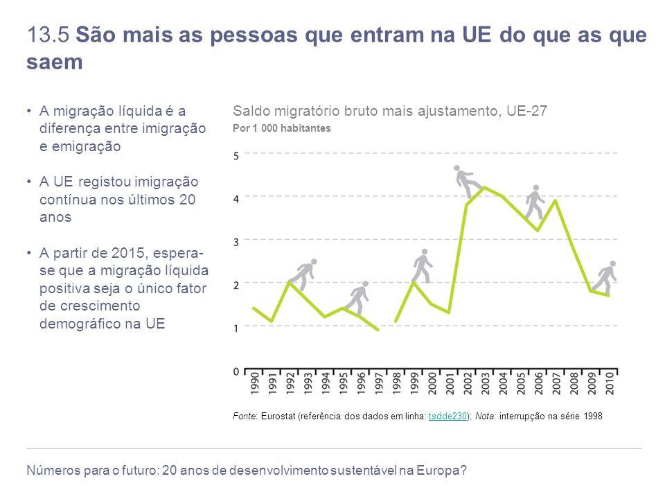 13.5 São mais as pessoas que entram na UE do que as que saem