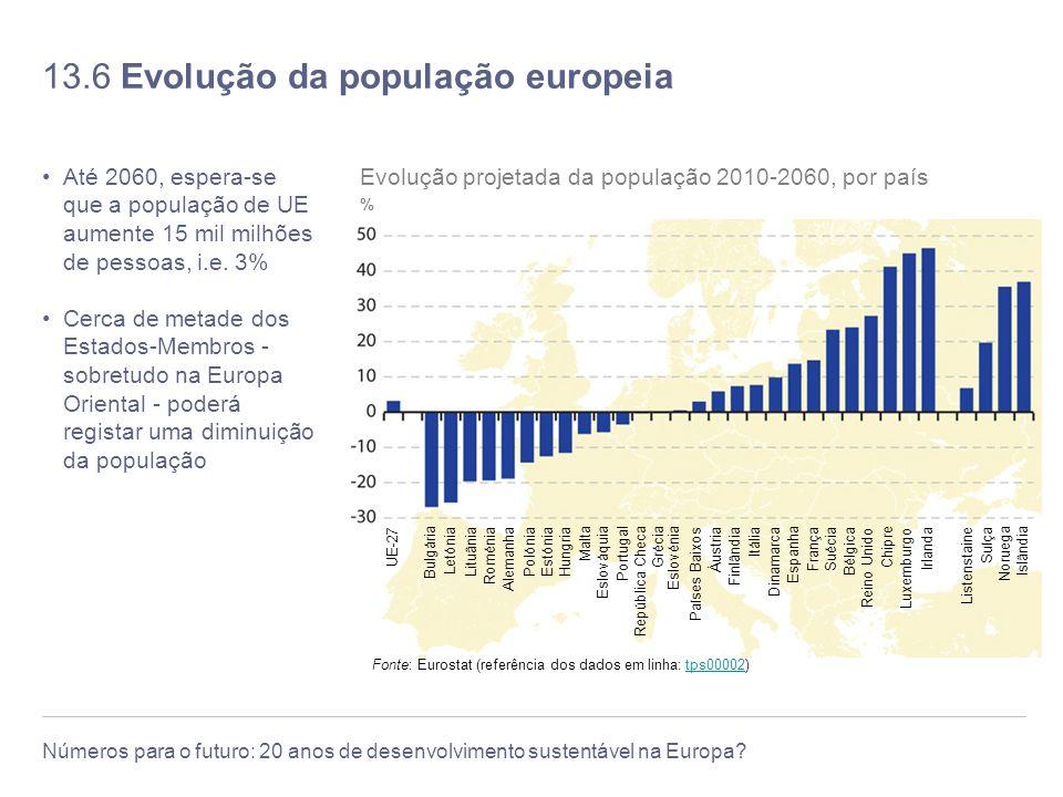 13.6 Evolução da população europeia