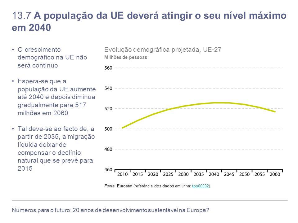13.7 A população da UE deverá atingir o seu nível máximo em 2040
