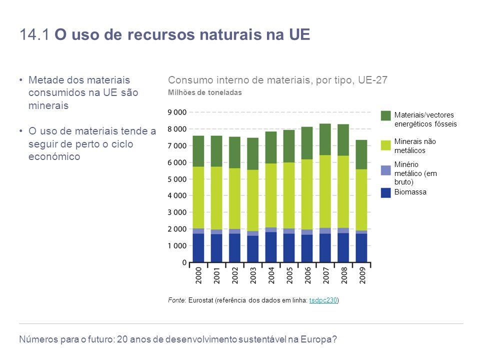14.1 O uso de recursos naturais na UE