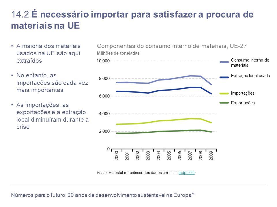 14.2 É necessário importar para satisfazer a procura de materiais na UE