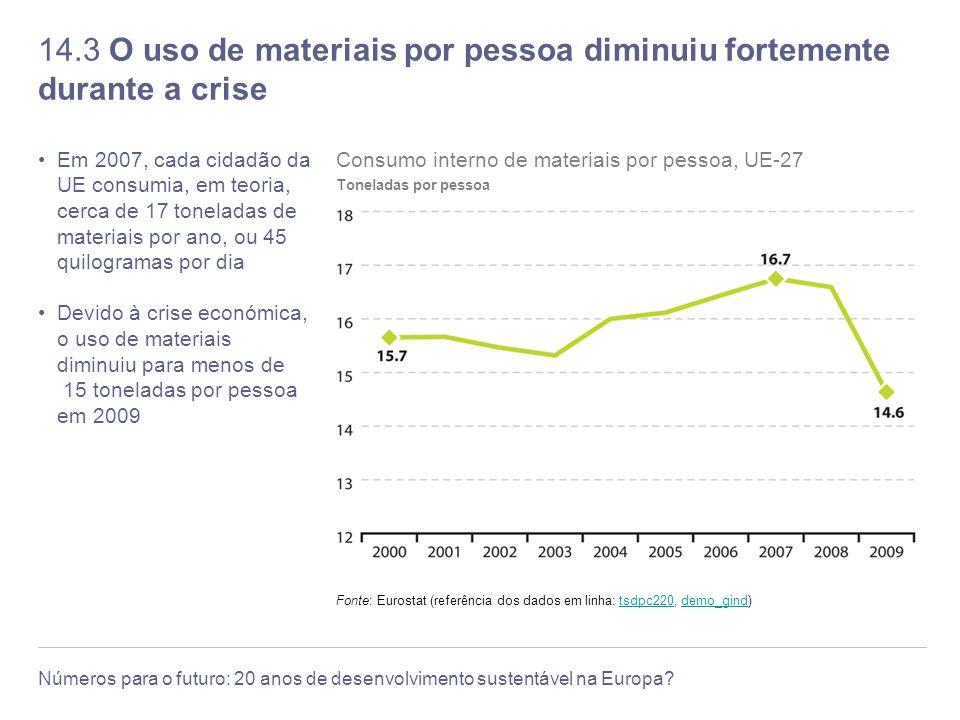 14.3 O uso de materiais por pessoa diminuiu fortemente durante a crise