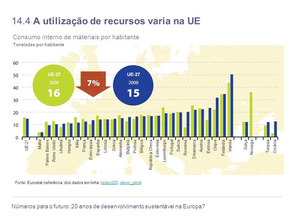 14.4 A utilização de recursos varia na UE